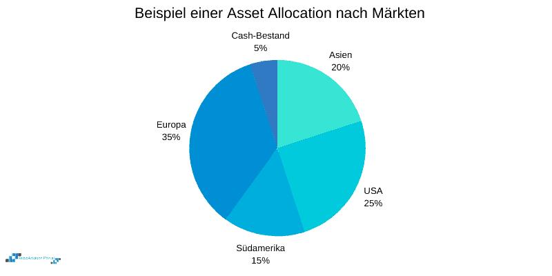 Asset Allocation nach Anlagemärkten