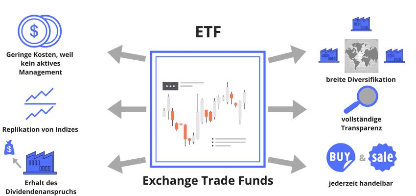 ETF und seine Vorteile