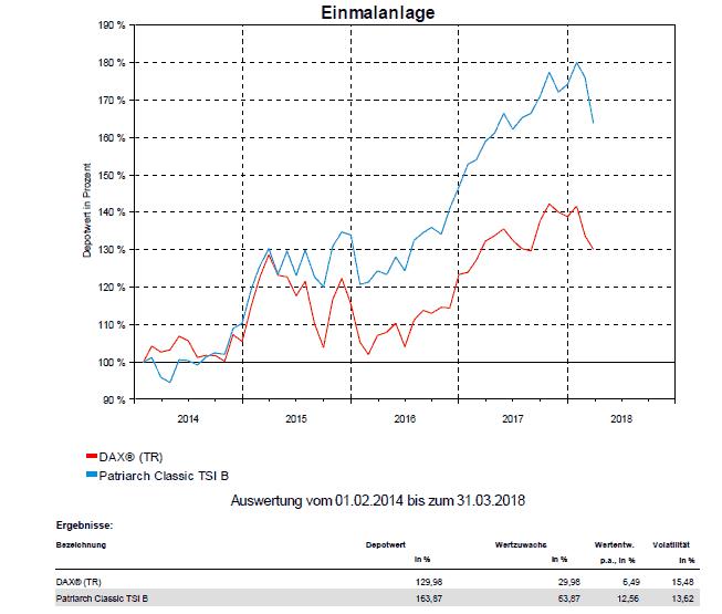 Kapitalanlage - den Markt schlagen