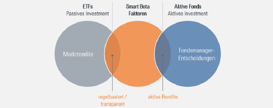 Smart Beta ETF _Definition