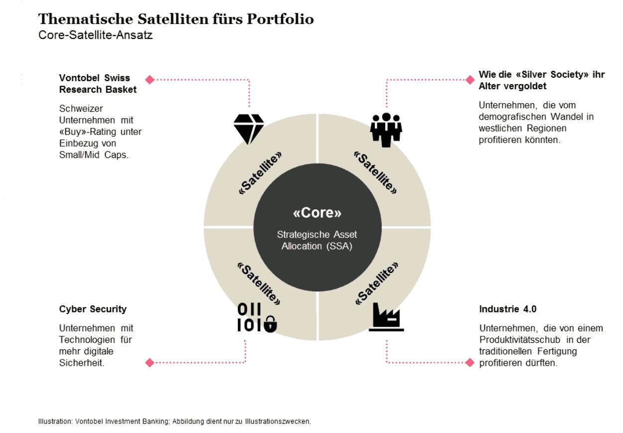 Care Saltellite Investmen Portfolio