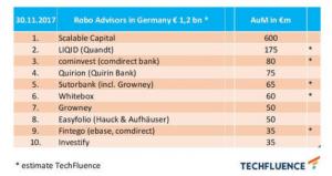 Assets under Management Ranking Deutsche Robo-Advisor Ende 2017