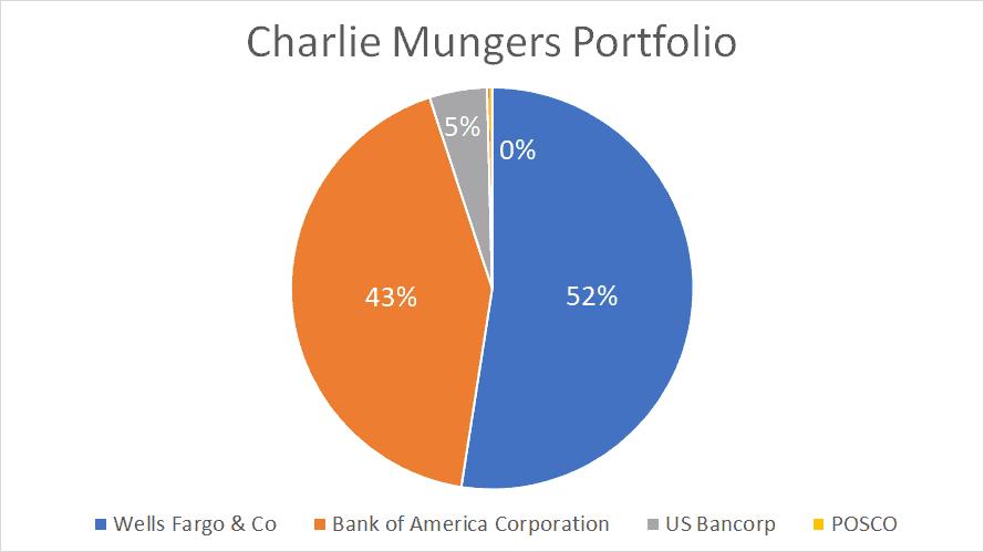 Charlie Munger Investment Portfolio