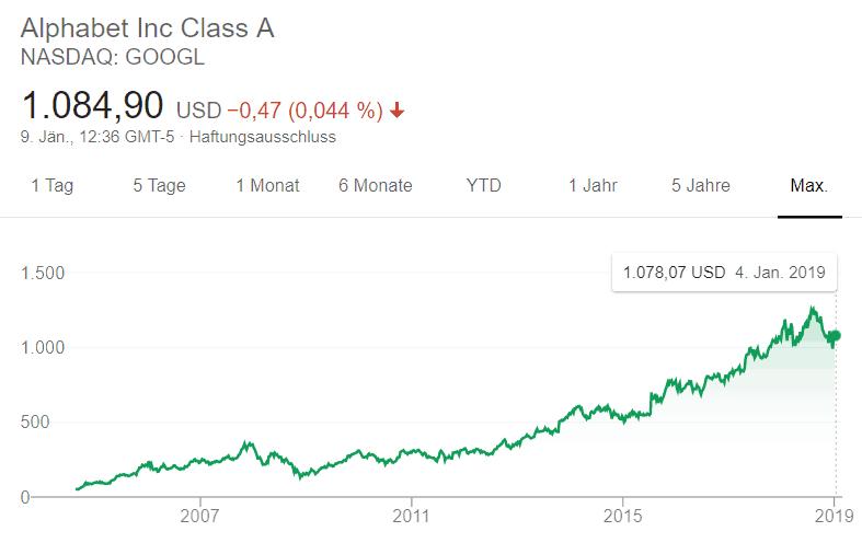 Investment Google: Entwicklung einer langzeitigen Geldanlage in das Unternehmen