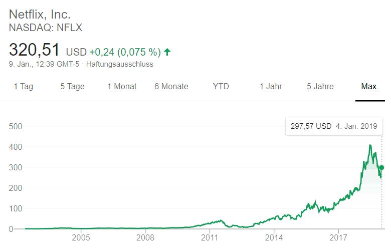 Investment Netflix: Entwicklung einer langfristigen Geldanlage
