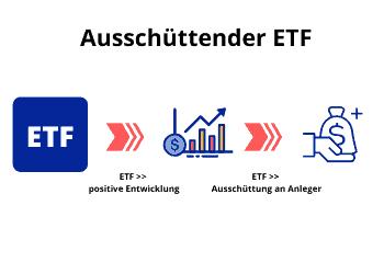 ETF - ausschüttende Variante