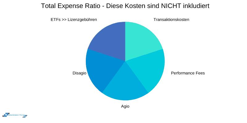 Total Expense Ratio / Gesamtkostenquote - Kosten NICHT inkludiert