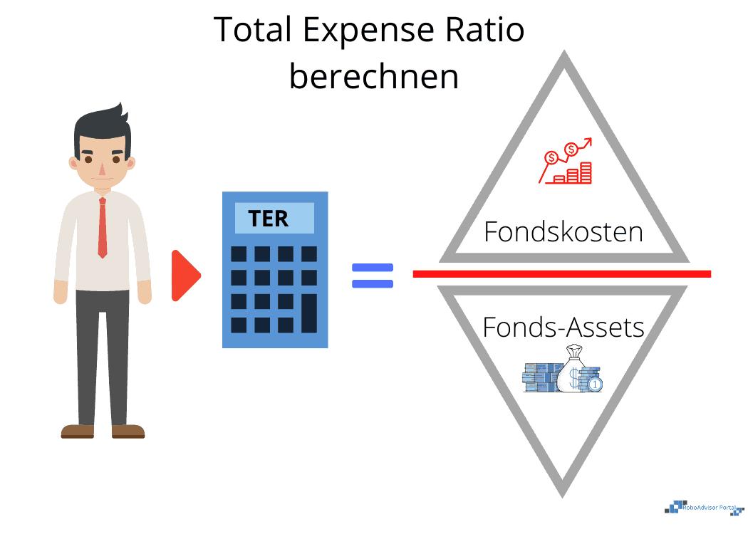 Total Expense Ratio Berechnung