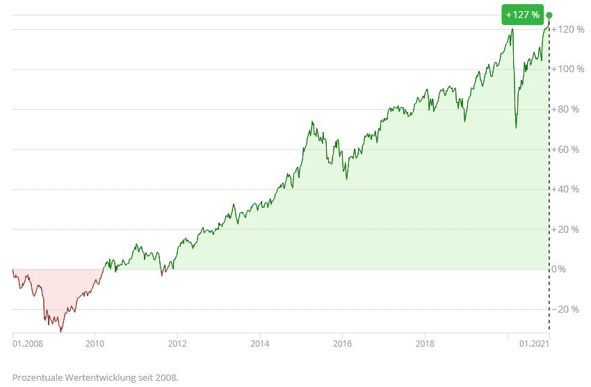 WeltInvest - RaisinInvest - Performance