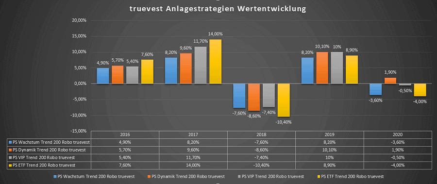 truevest Anlagestrategien Wertentwicklung