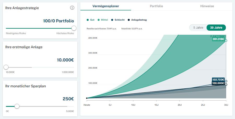 Gerd Kommer Capital Anlagevorschlag