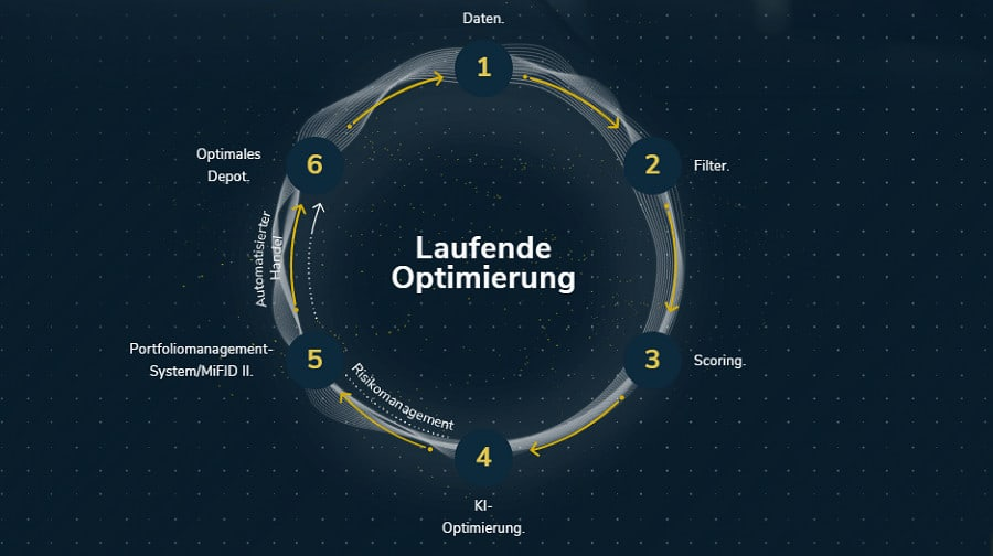LAIC Advisors - die 6 Kern-Elemente des Investmentprozesses