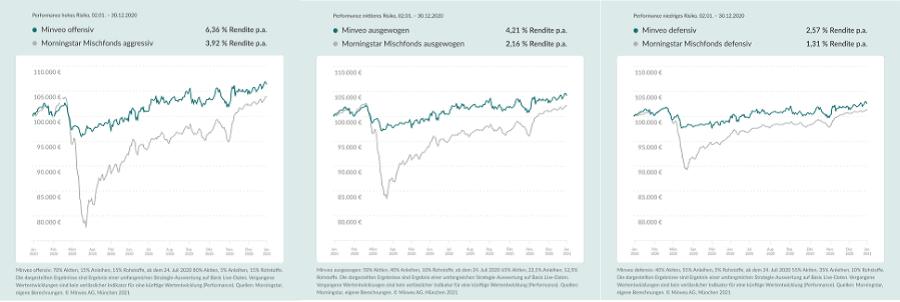 Minveo Anlagestrategien Wertentwicklung
