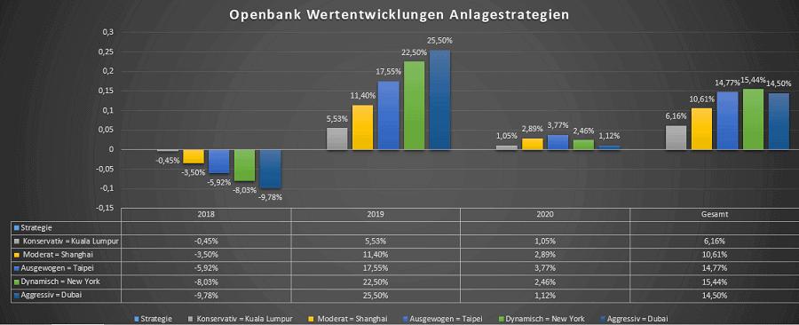 Openbank Robo-Advisor Wertentwicklungen Anlagestrategien