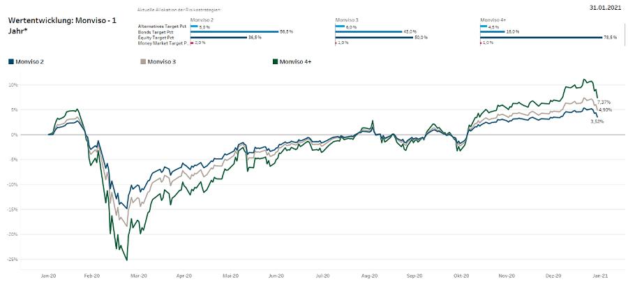 Monviso Performance-Wertentwicklung