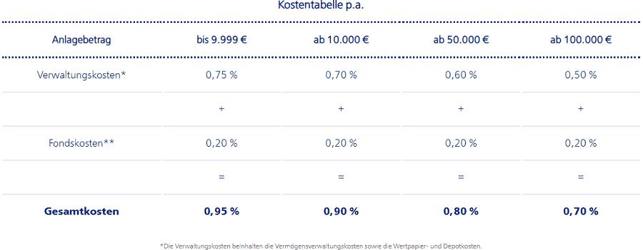 VTB Invest - das Kosten- und Gebührenmodell des Robo-Advisors