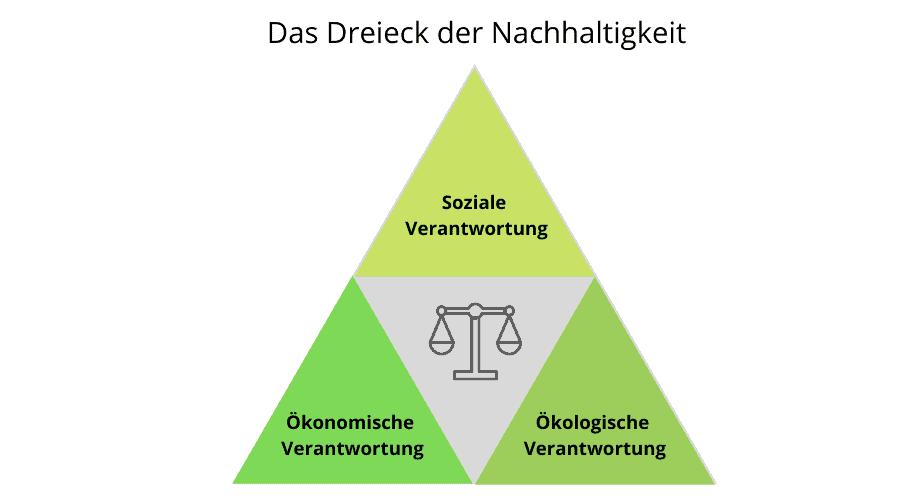 Das Dreieck der Nachhaltigkeit