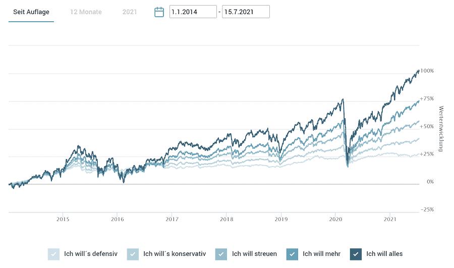 fintego Test - Performance -Wertentwicklung der Anlagestrategien